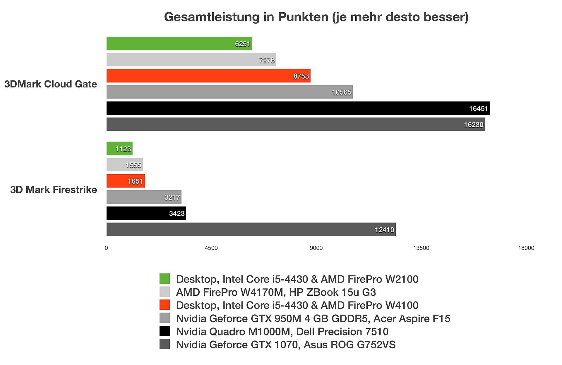 AMD FirePro W4100: 3D Mark Cloud Gate & Firestrike