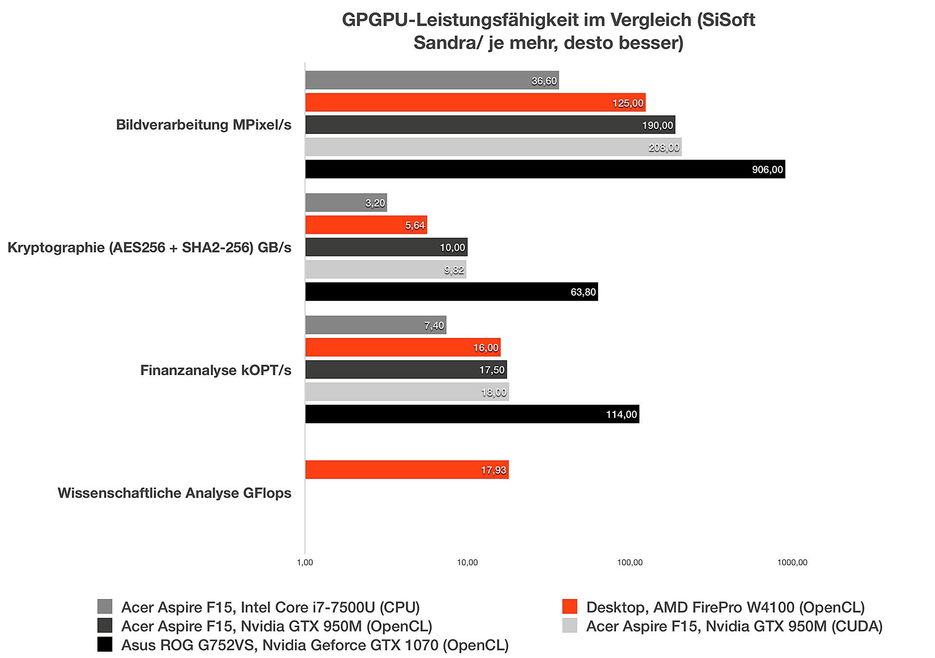 AMD FirePro W4100: GPGPU