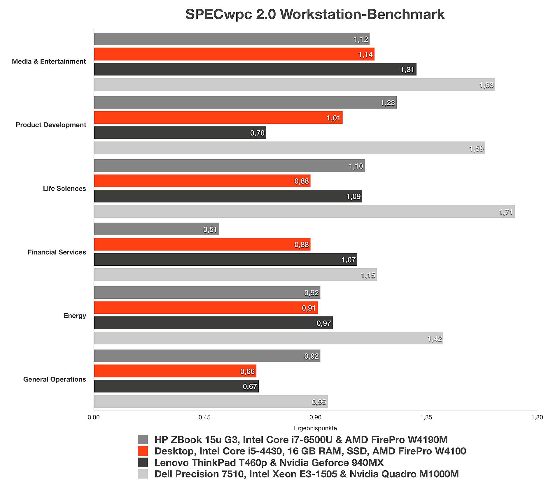 AMD FirePro W4100: SPECwpc
