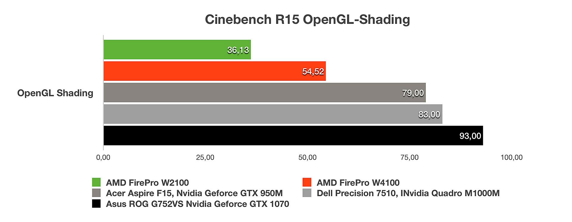 AMD FirePro W4100: Cinebench R15 OpenGL